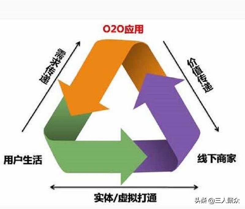 P2P、O2O、B2C、B2B、C2C分别代表什么意思?