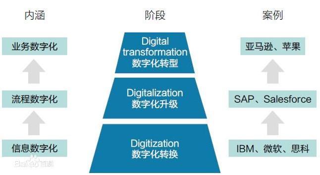 企业数字化转型需要什么样的人才?