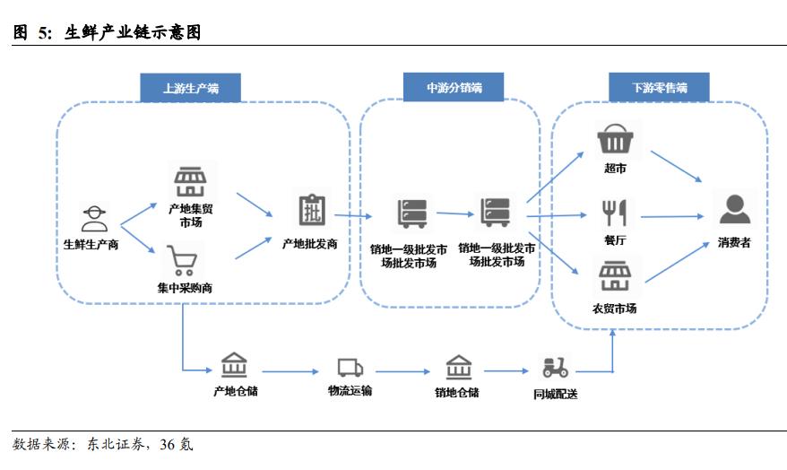 生鲜零售行业深度报告:创新不断,供应链能力是关键