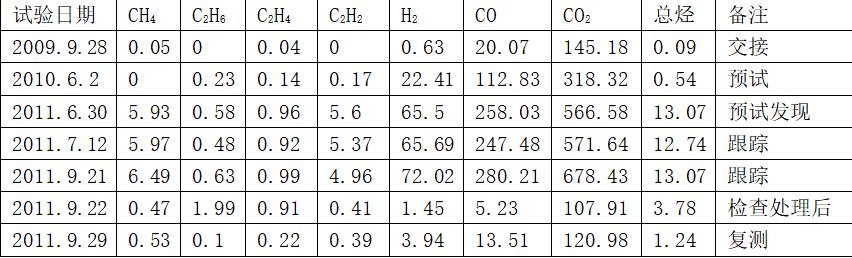 几起变压器油色谱异常的分析
