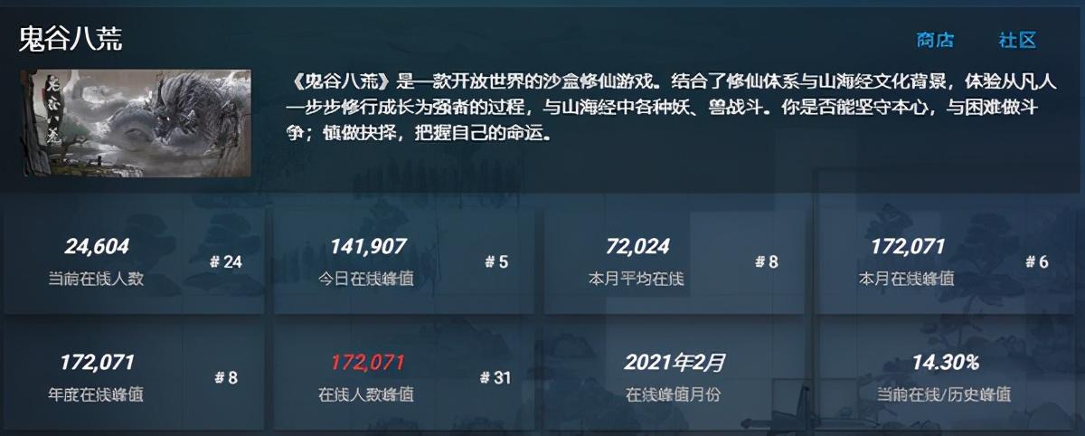 登顶Steam双榜、在线破17万的鬼谷八荒是款怎样的游戏?