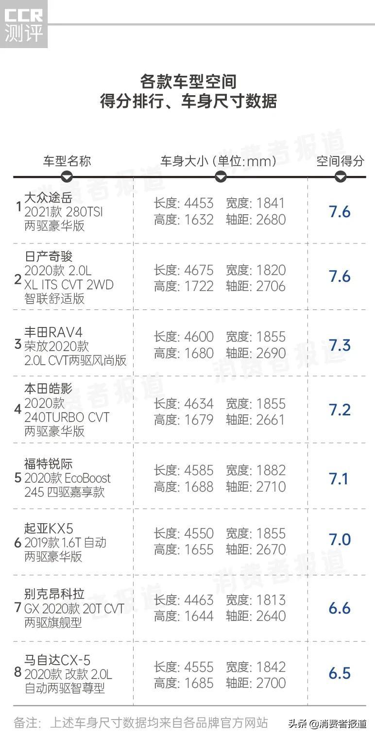 """8款SUV口碑评价:丰田内饰被吐槽,马自达空间""""翻车"""",福特油耗最高"""