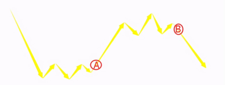 右側交易是什么意思(股票的左側和右側交易)