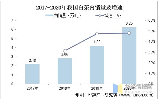 2020年中国白茶行业市场现状,白茶产业进入高速发展时期「图」