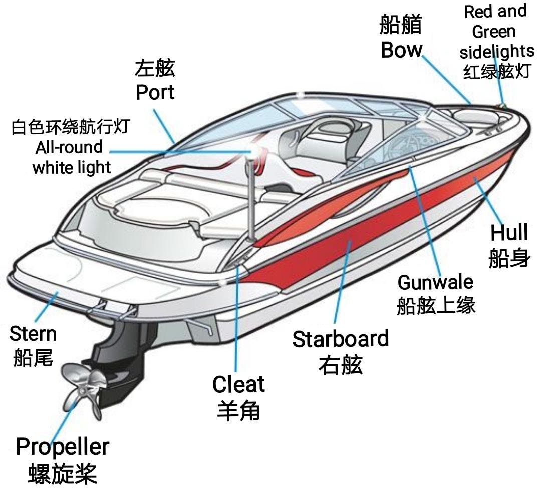 「游艇小知识」游艇部位的专业术语
