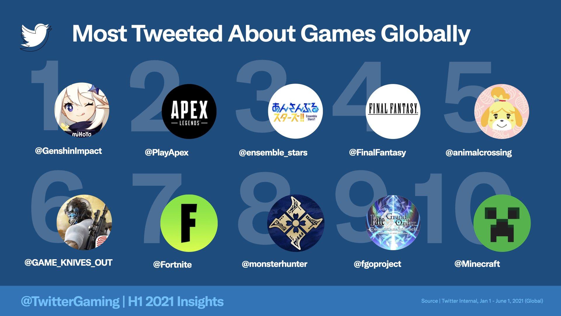推特官方2021上半年游戏榜