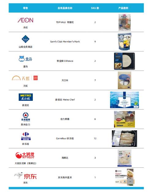零售业自有品牌与可持续海产品发展报告2020