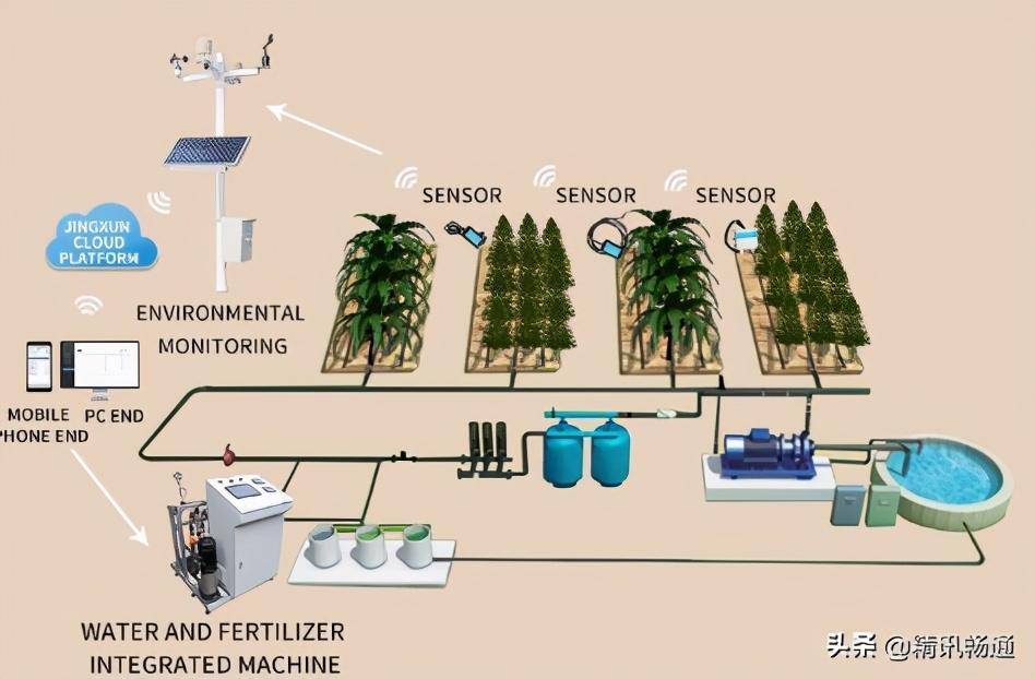 农林智能灌溉系统解决方案