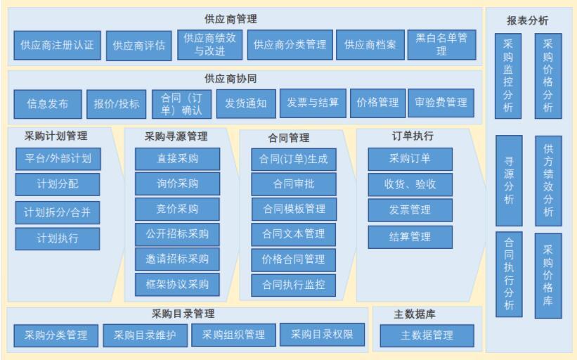 中台和微服务架构规划-模块划分和接口服务识别定义