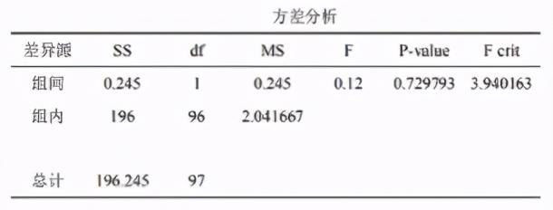 CDA LEVEL II 数据分析认证考试模拟题库(十四)