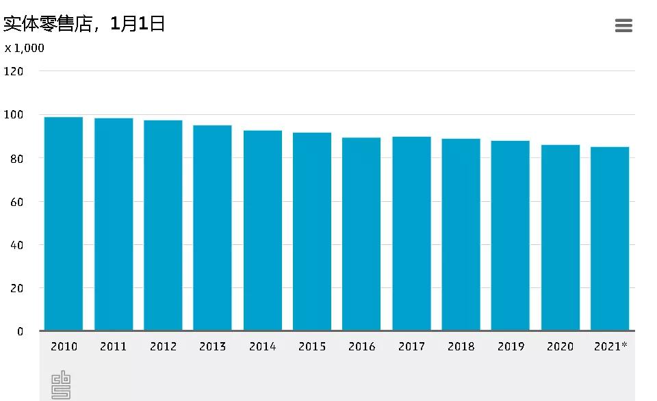 荷兰去年商店数量多了还是少了?哪里的商店密度最高?