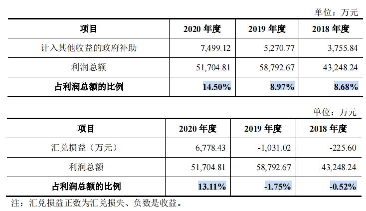 液显制造商康冠科技净利润主要来自软件开发,与LG互为供销