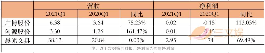 年收入过亿的文具公司:晨光年营收超百亿,齐心广博创源超10亿
