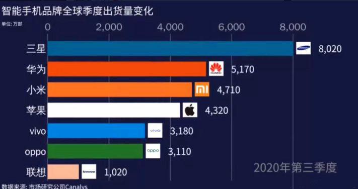 三星手机在国内少有人用,却是全球销量第一,说明了什么?