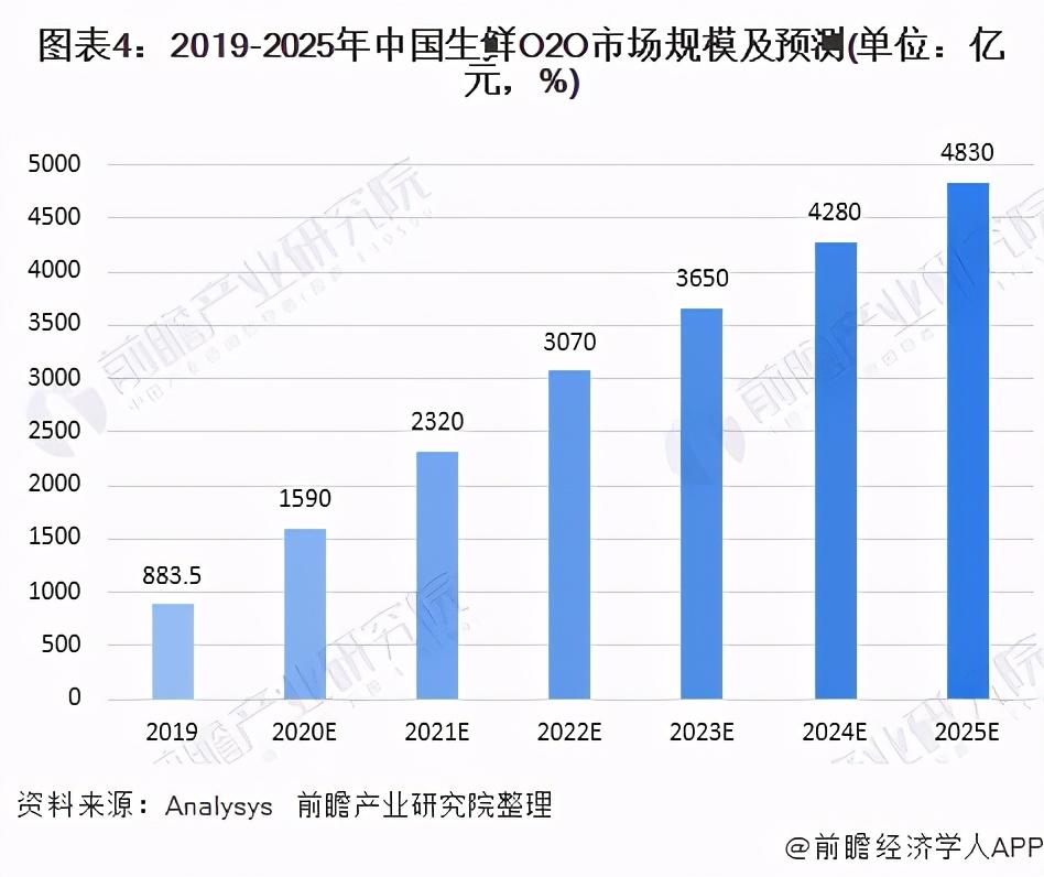 2020年生鲜O2O行业发展现状与竞争格局