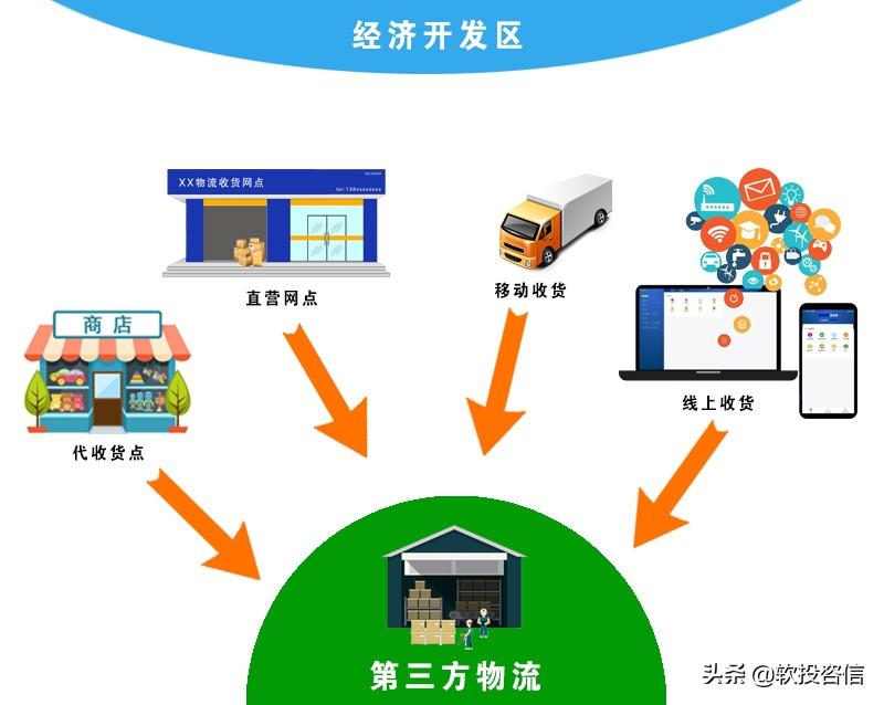 第三方物流公司如何通过软件绑定收货网点来增加货源