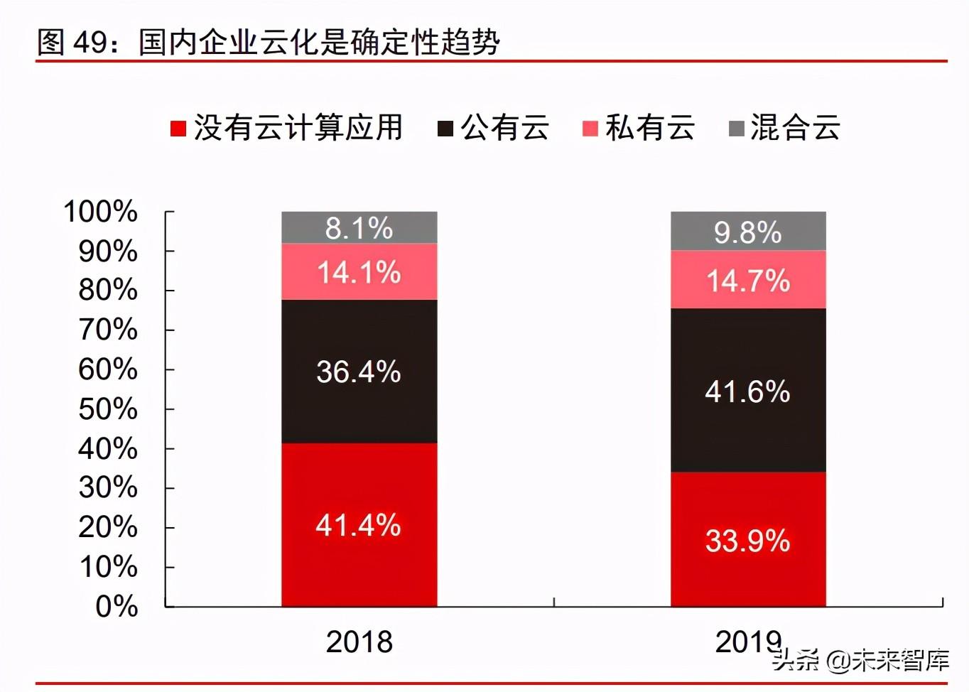 科技产业研究及2021年下半年投资策略分析