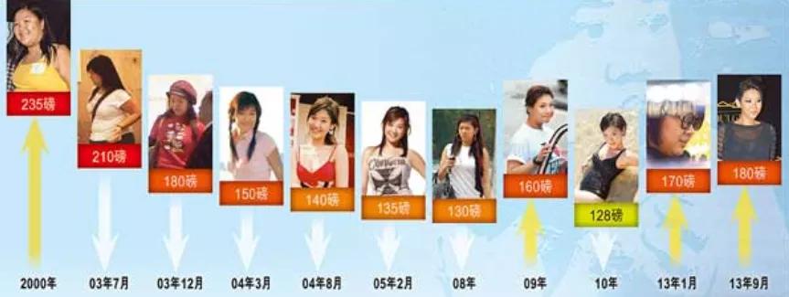 最胖星二代郑欣宜近况曝光,双手合十恳求网友关注,娱乐圈不好混