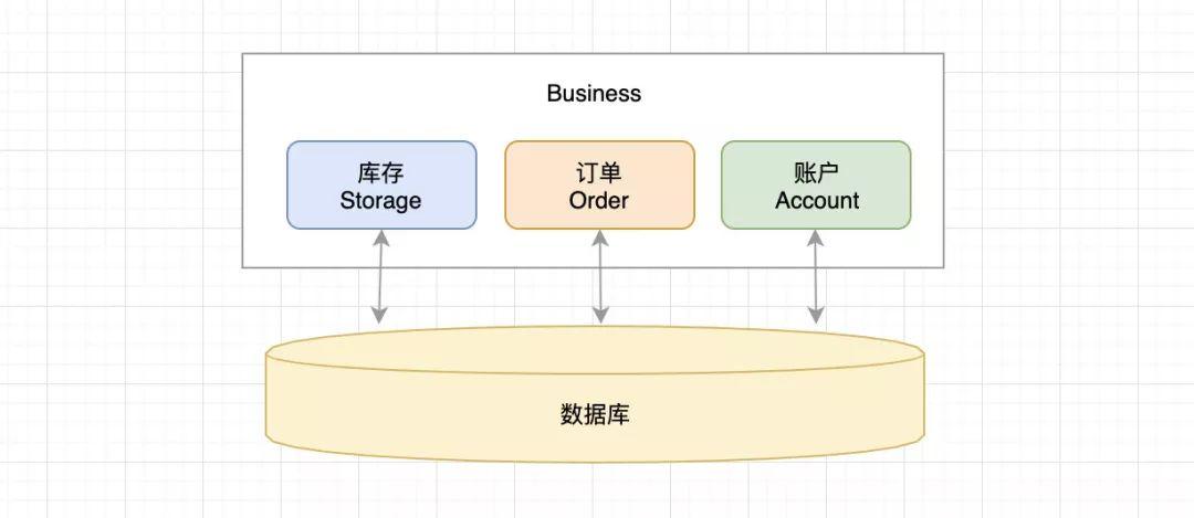 阿里开源的分布式事务框架 Seata