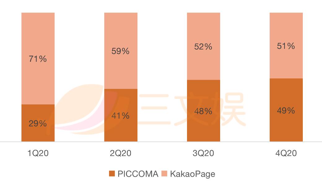 Piccoma融资超35亿元,2021年交易额有望达58亿元
