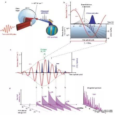 磁与光相互作用?实现用光精确探测磁性