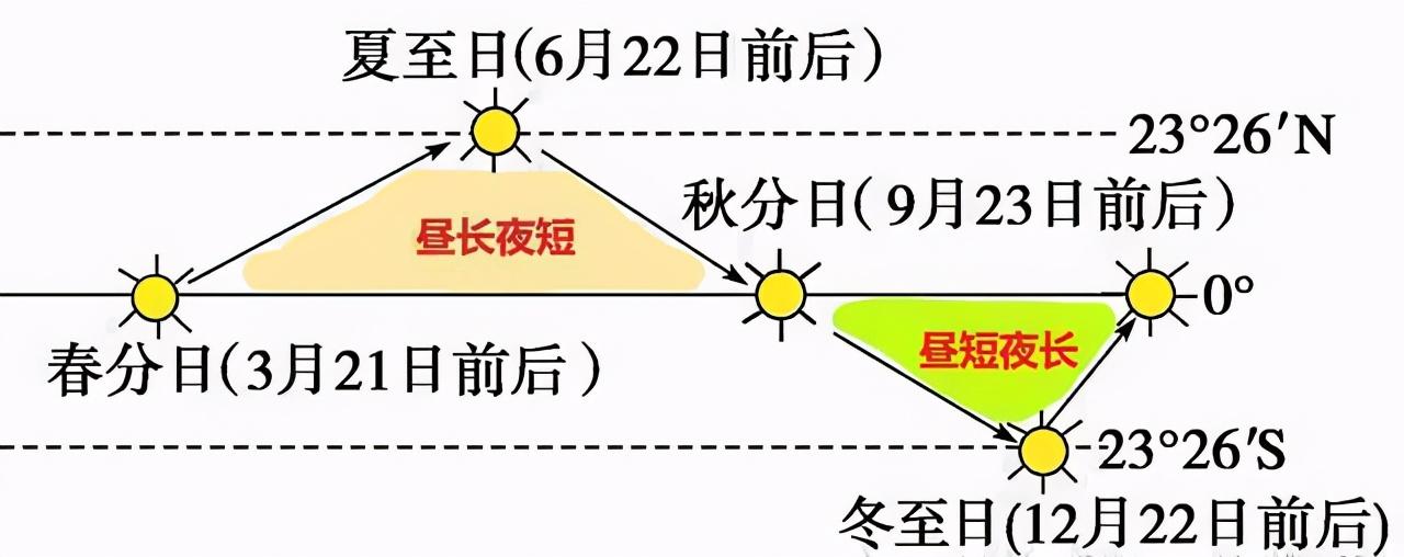 高中地理――每日讲1题(昼长、正午太阳高度角、气压带与风带)
