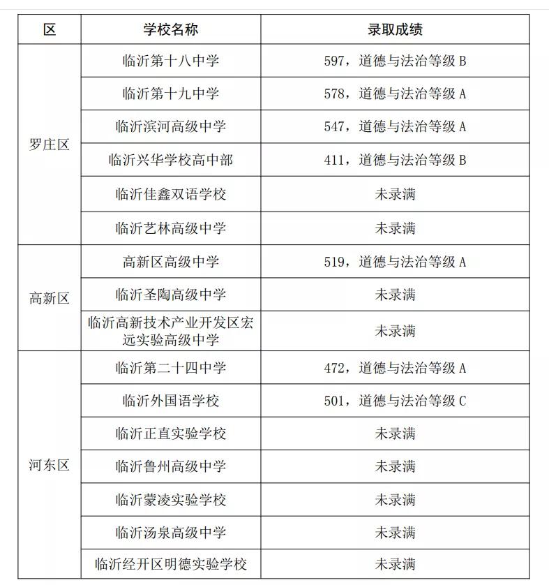 刚刚!2021临沂城区高中普通生录取分数线公布