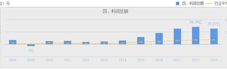 中国巨石,全球最大的玻璃纤维生产制造商,一只3倍涨幅的龙头股
