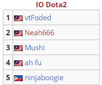 林俊杰组建DOTA2队伍,原Newbee五人被终身禁赛