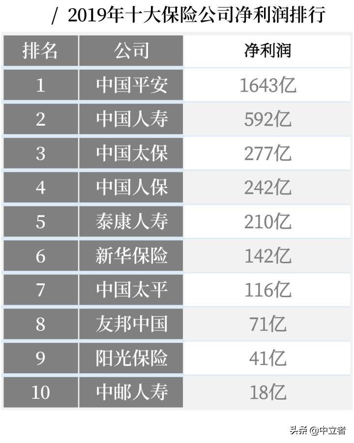 最全丨中国十大保险公司不同类别的排名 第2张