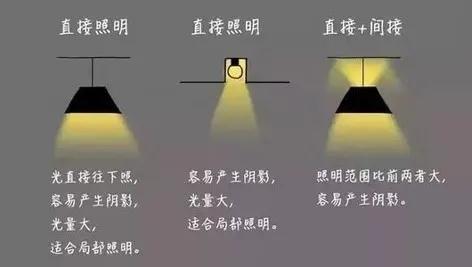 照明设计,就这么简单!