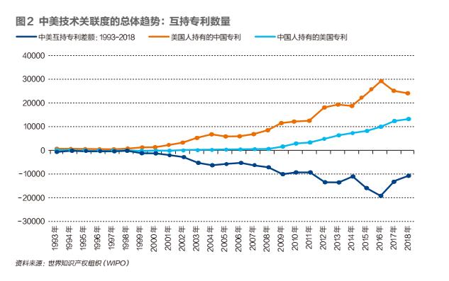 中美科技脱钩:中国最需要警惕的行业