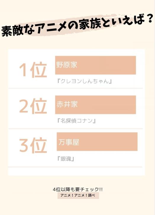 日媒投票,動畫中登場過的優秀家族人氣排行,萬事屋第三
