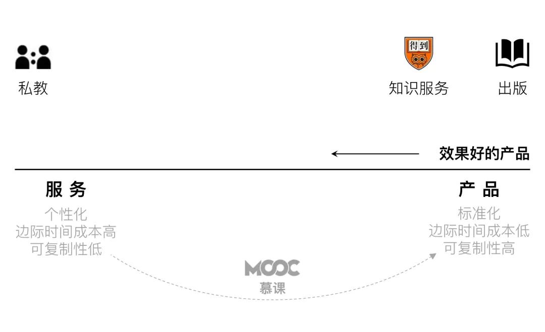 刘润:教育行业的未来,是可复制的服务