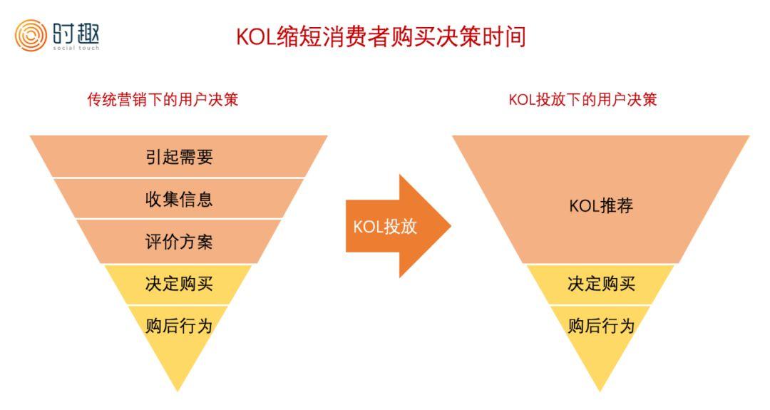 为什么KOL营销这么难做?