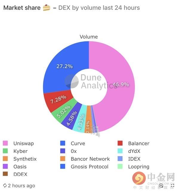 DEX呈现爆炸式增长 过去7天交易量已超2019年全年