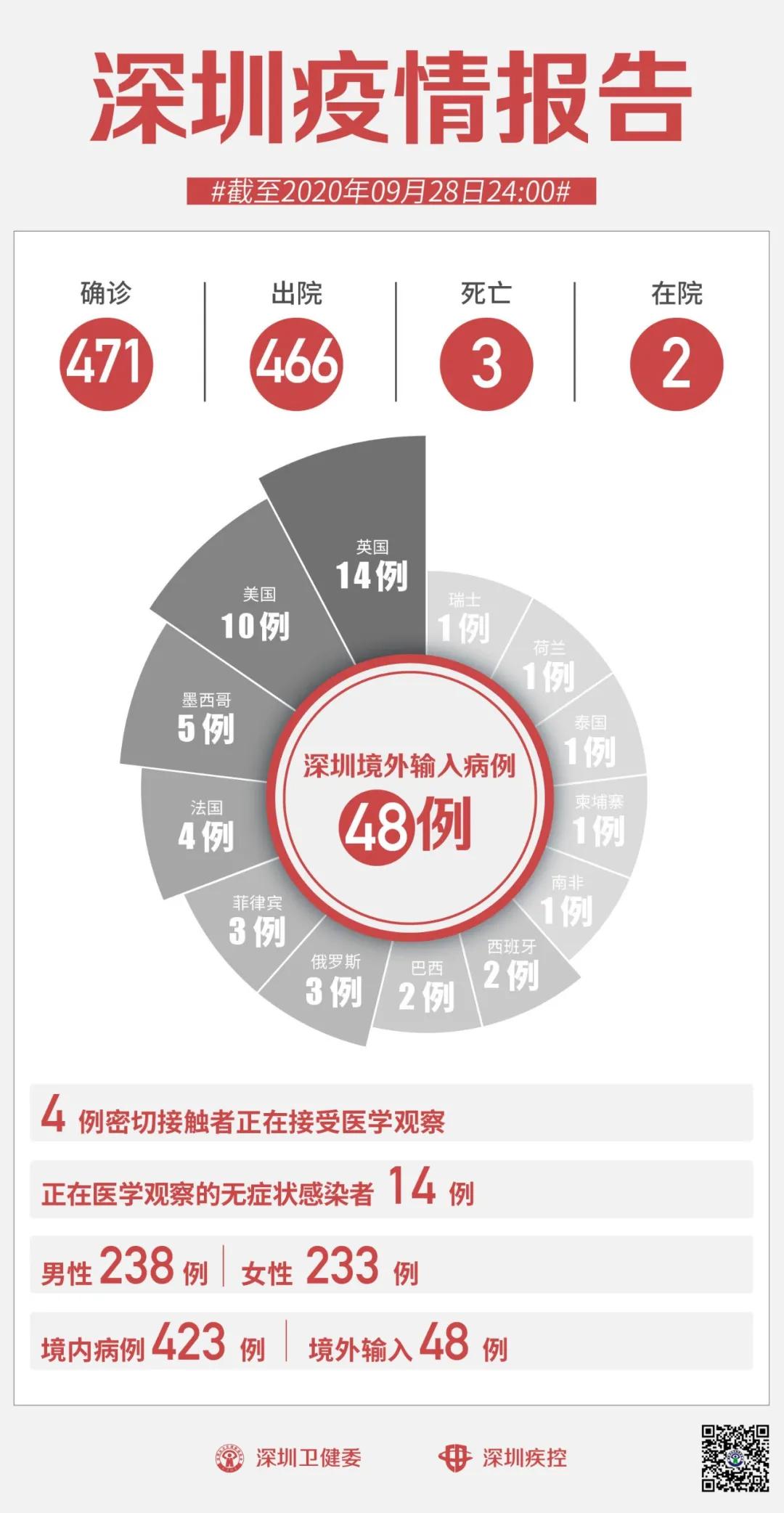 9月28日深圳无新增病例