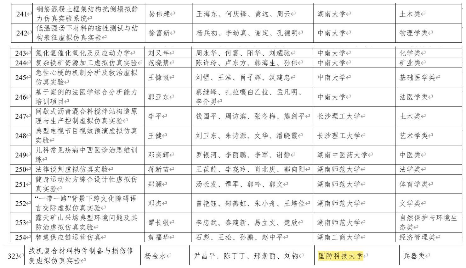 重磅!教育部公示首批国家级一流本科课程,在湘高校共158门课程上榜