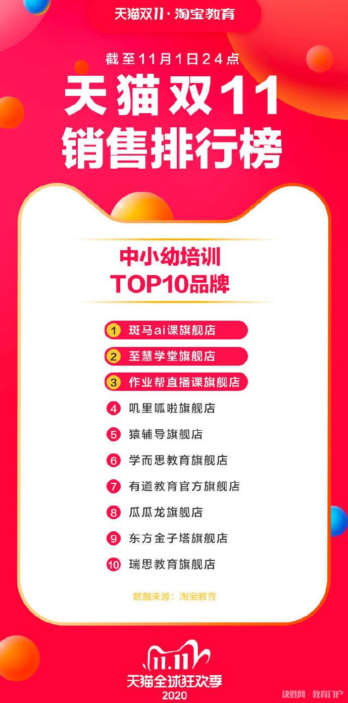 强势挺进双11教育销售排行榜TOP10 瑞思教育双线营销放大招