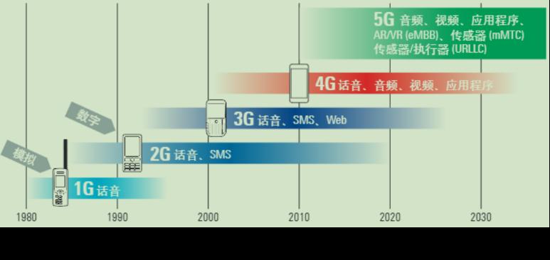 图解:1G是怎么进化为5G的?