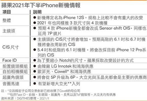 iPhone 12S细节曝光:时隔8年回归屏下指纹解锁