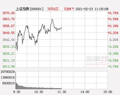 午评:沪指涨0.34%创业板指跌0.99%,化工、银行等板块活跃,有色金属板块大幅降温