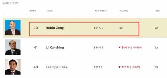 香港首富换人引发关注  5月4日  宁德时代董事局主席曾毓群  登顶香港首富  福布斯实时富豪榜显示  曾毓群的身家达345亿美元  一举超过了李嘉诚和李兆基  比李嘉诚的身家多1亿美元  太激烈了,