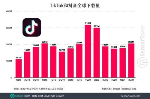 TikTok和抖音全球总下载量突破30亿次