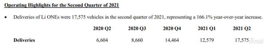 理想发布二季度财报:季度营收近50亿,销量累计破7万