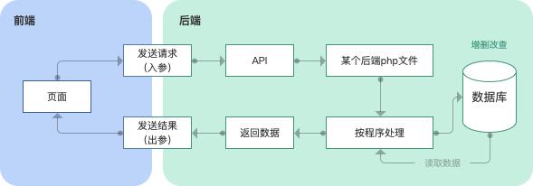 产品经理须知:如何区分前端后端,常说的API和SDK又是什么?