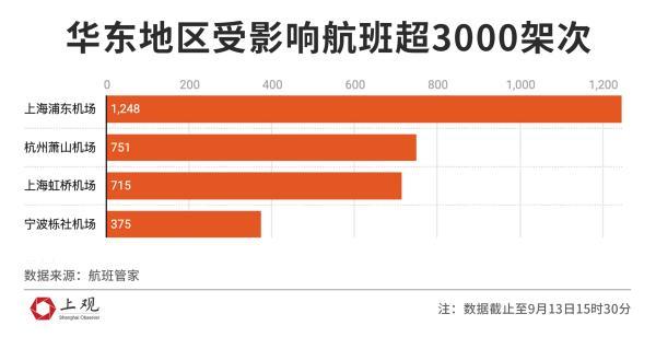 台风灿都登陆上海可能性基本排除