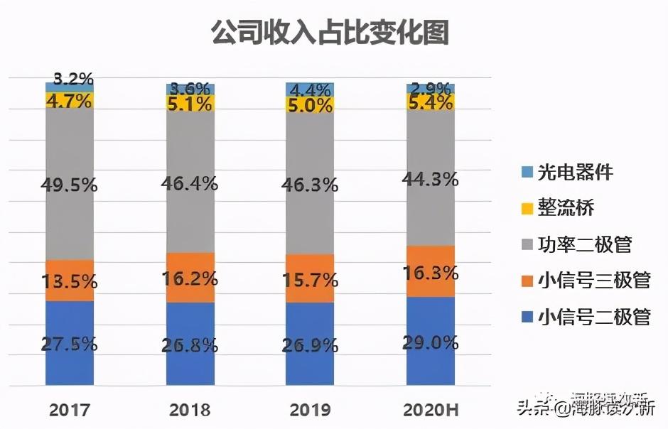 科创分立器件第一股,优势产品小信号器件,国内市占率超5%