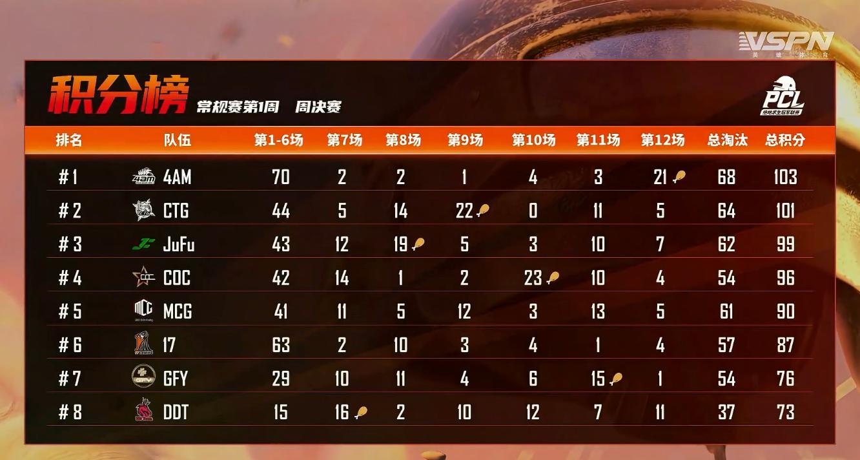 "4AM吃鸡再次上演""剧本杀"",末局""逆转""拿下PCL首周决赛冠军"