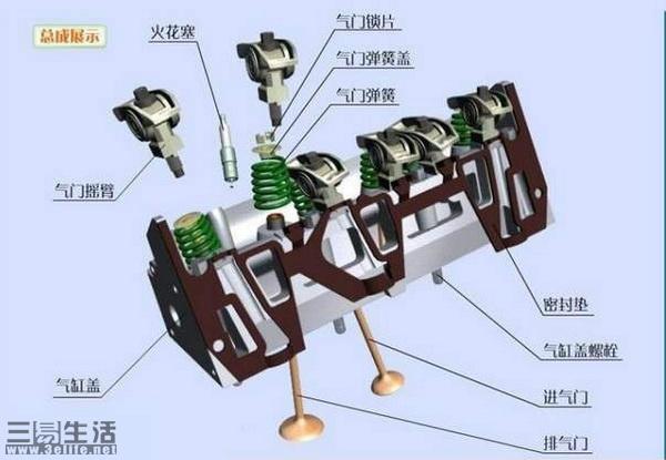 VVT可变气门正时技术是什么?它的好处有哪些